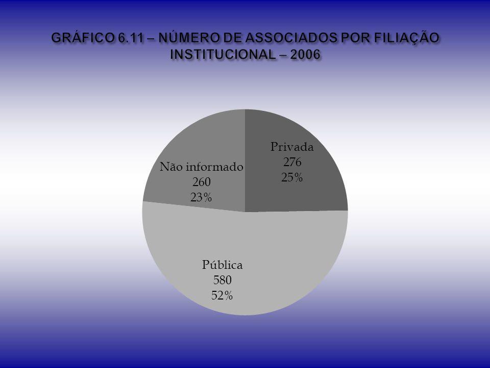 GRÁFICO 6.11 – NÚMERO DE ASSOCIADOS POR FILIAÇÃO INSTITUCIONAL – 2006