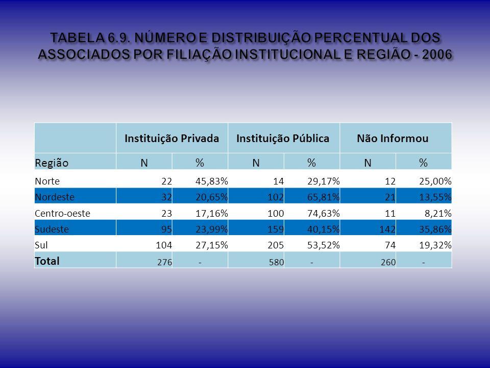 TABELA 6.9. NÚMERO E DISTRIBUIÇÃO PERCENTUAL DOS ASSOCIADOS POR FILIAÇÃO INSTITUCIONAL E REGIÃO - 2006