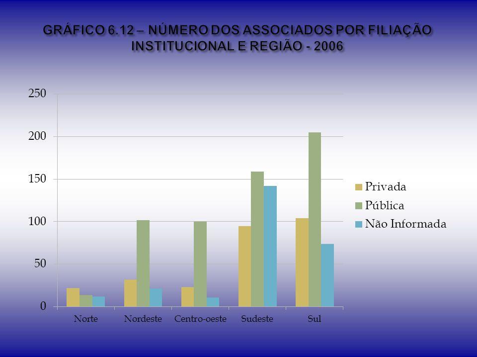 GRÁFICO 6.12 – NÚMERO DOS ASSOCIADOS POR FILIAÇÃO INSTITUCIONAL E REGIÃO - 2006