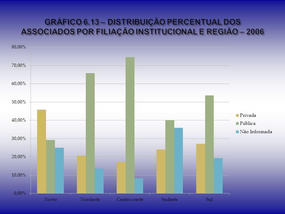 GRÁFICO 6.13 – DISTRIBUIÇÃO PERCENTUAL DOS ASSOCIADOS POR FILIAÇÃO INSTITUCIONAL E REGIÃO – 2006