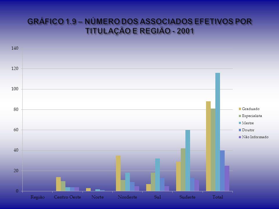 GRÁFICO 1.9 – NÚMERO DOS ASSOCIADOS EFETIVOS POR TITULAÇÃO E REGIÃO - 2001