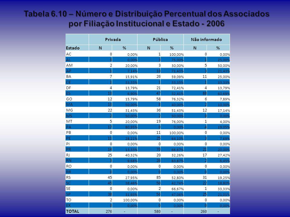 Tabela 6.10 – Número e Distribuição Percentual dos Associados por Filiação Institucional e Estado - 2006