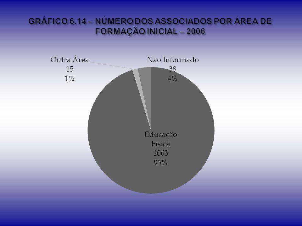 GRÁFICO 6.14 – NÚMERO DOS ASSOCIADOS POR ÁREA DE FORMAÇÃO INICIAL – 2006