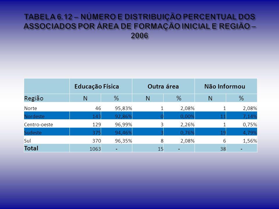 TABELA 6.12 – NÚMERO E DISTRIBUIÇÃO PERCENTUAL DOS ASSOCIADOS POR ÁREA DE FORMAÇÃO INICIAL E REGIÃO – 2006