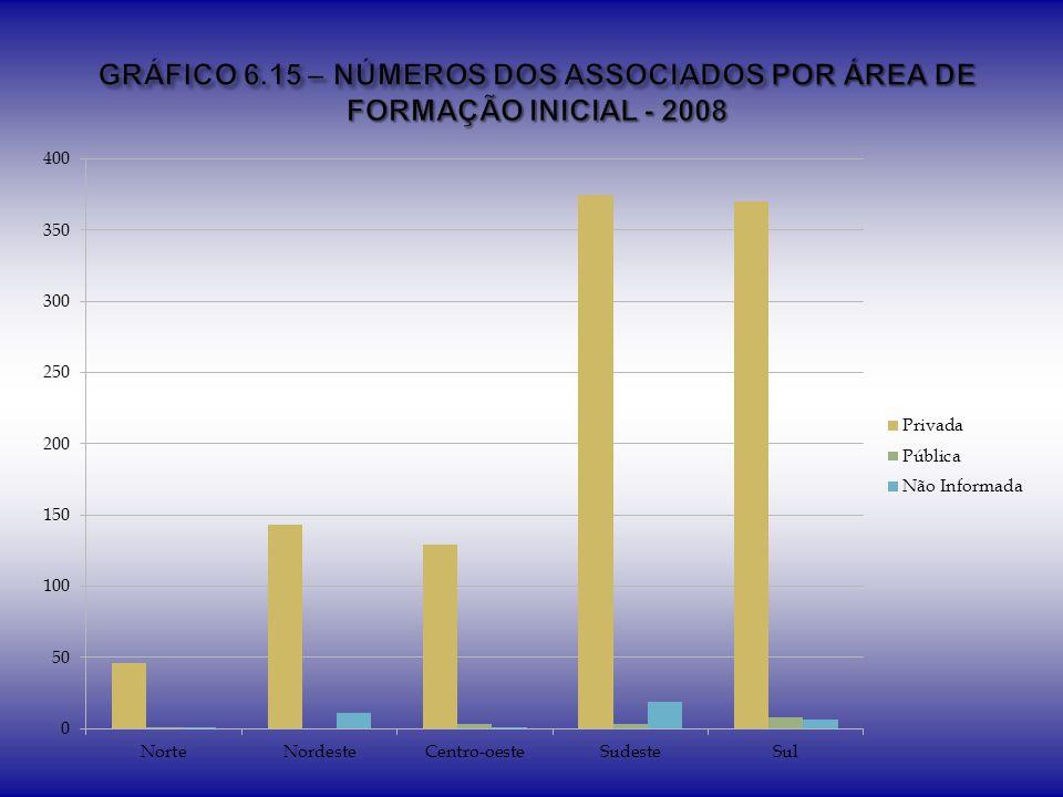 GRÁFICO 6.15 – NÚMEROS DOS ASSOCIADOS POR ÁREA DE FORMAÇÃO INICIAL - 2008