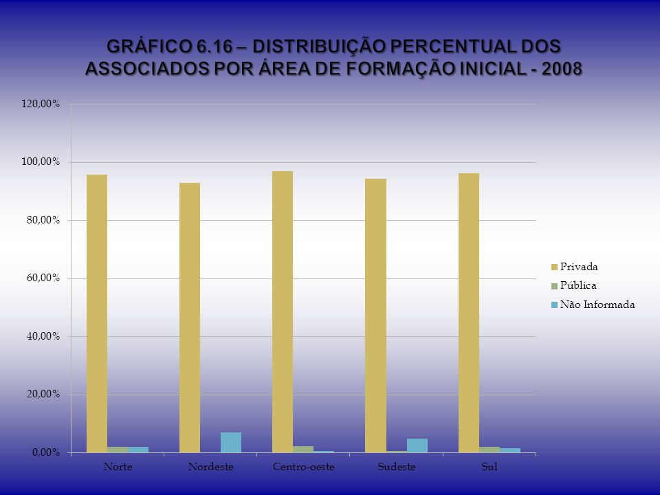 GRÁFICO 6.16 – DISTRIBUIÇÃO PERCENTUAL DOS ASSOCIADOS POR ÁREA DE FORMAÇÃO INICIAL - 2008