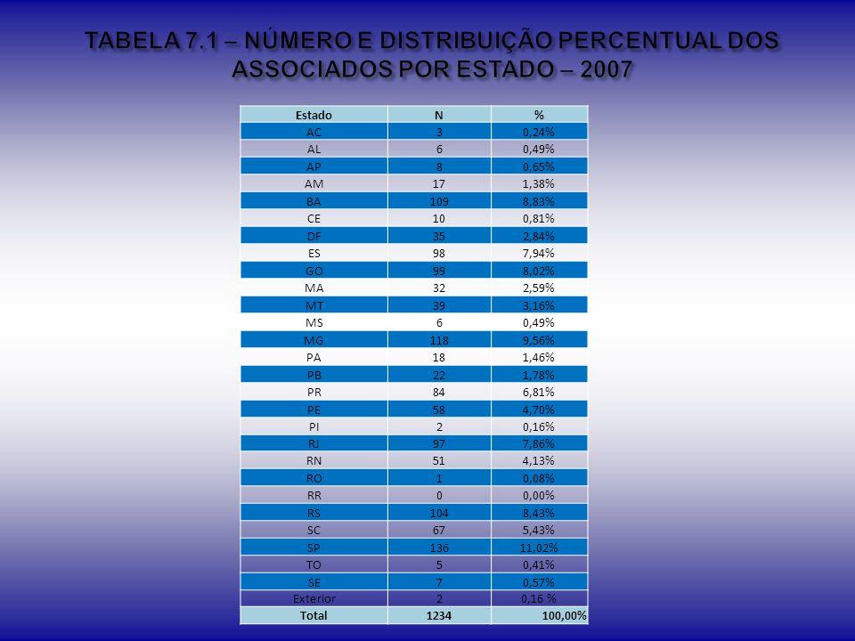 TABELA 7.1 – NÚMERO E DISTRIBUIÇÃO PERCENTUAL DOS ASSOCIADOS POR ESTADO – 2007