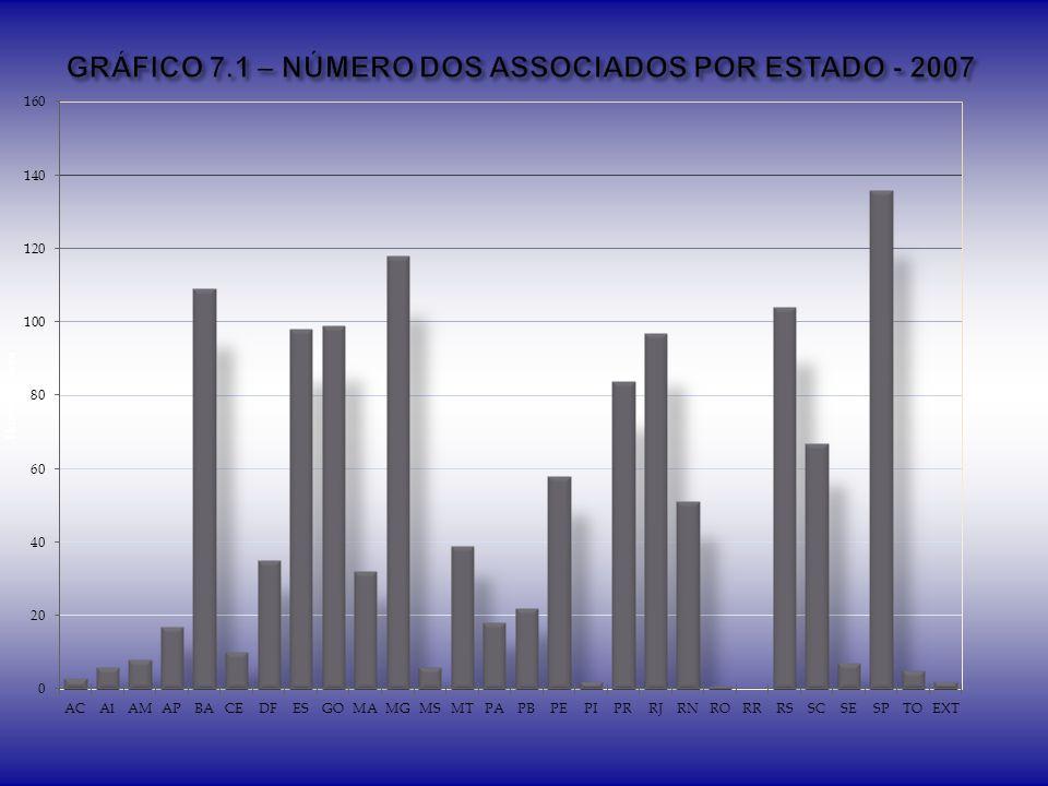 GRÁFICO 7.1 – NÚMERO DOS ASSOCIADOS POR ESTADO - 2007