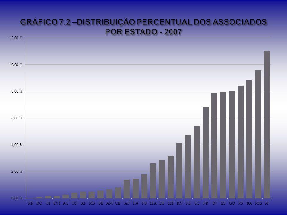 GRÁFICO 7.2 –DISTRIBUIÇÃO PERCENTUAL DOS ASSOCIADOS POR ESTADO - 2007