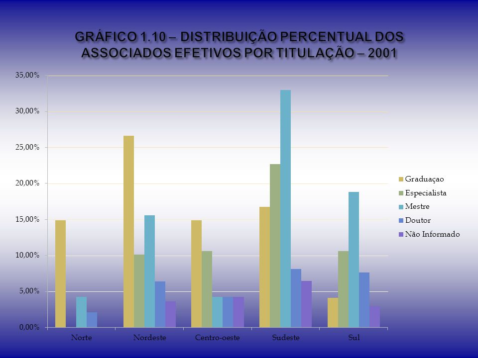 GRÁFICO 1.10 – DISTRIBUIÇÃO PERCENTUAL DOS ASSOCIADOS EFETIVOS POR TITULAÇÃO – 2001
