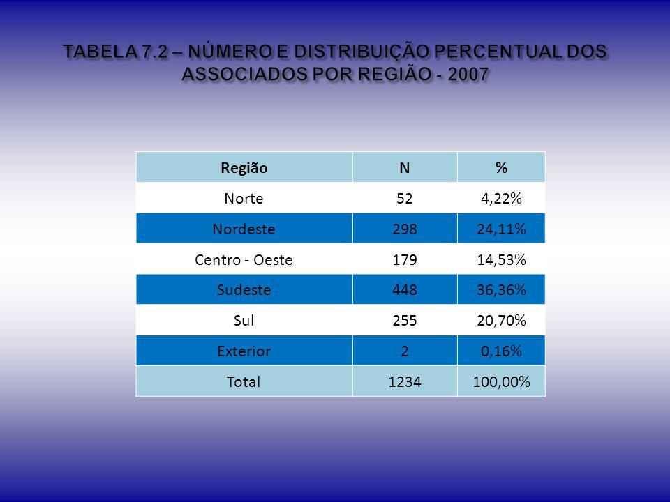 TABELA 7.2 – NÚMERO E DISTRIBUIÇÃO PERCENTUAL DOS ASSOCIADOS POR REGIÃO - 2007