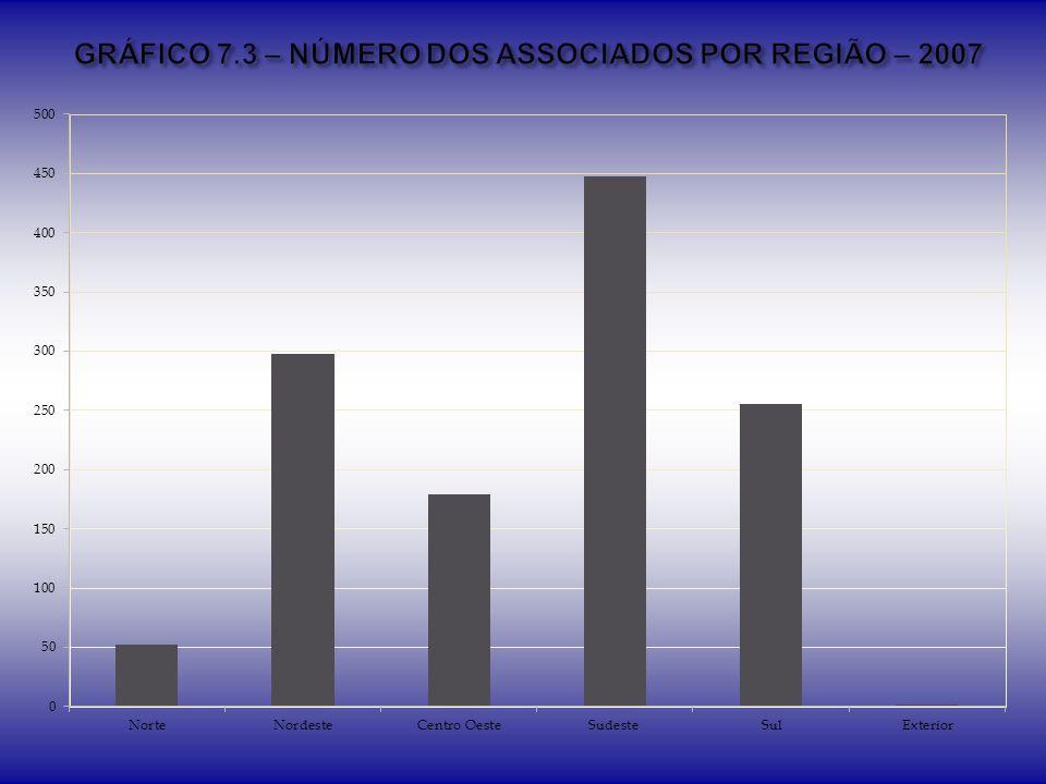 GRÁFICO 7.3 – NÚMERO DOS ASSOCIADOS POR REGIÃO – 2007