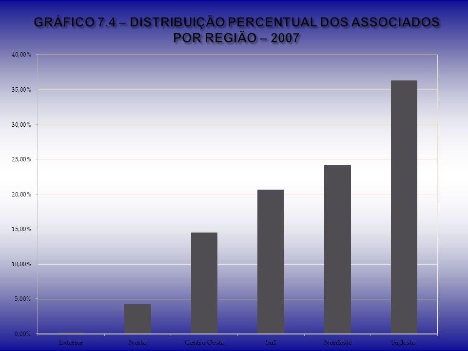 GRÁFICO 7.4 – DISTRIBUIÇÃO PERCENTUAL DOS ASSOCIADOS POR REGIÃO – 2007