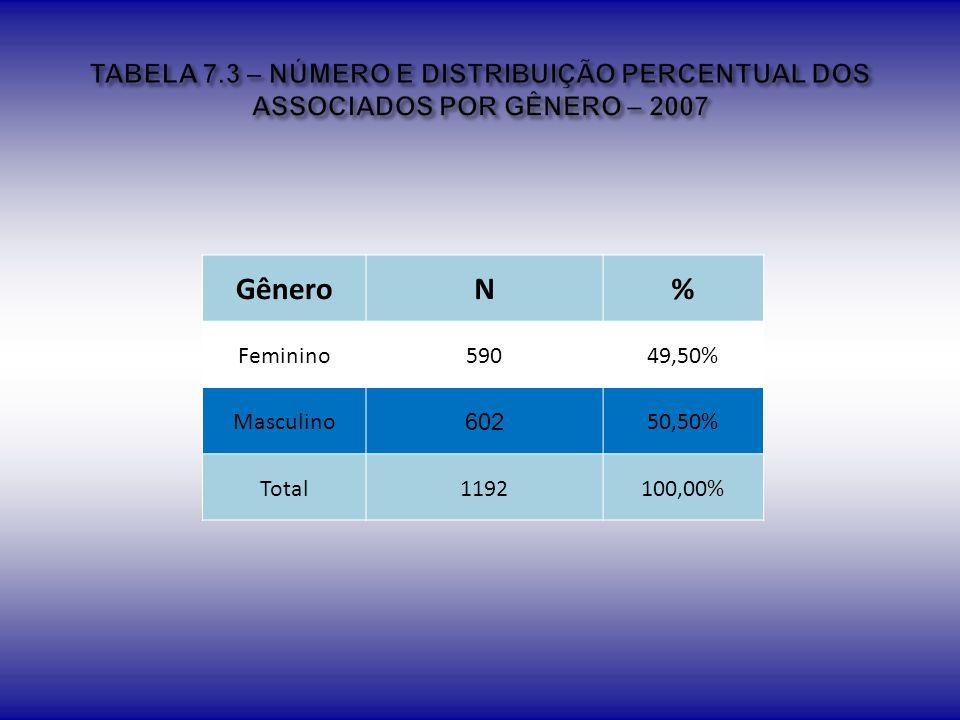 TABELA 7.3 – NÚMERO E DISTRIBUIÇÃO PERCENTUAL DOS ASSOCIADOS POR GÊNERO – 2007