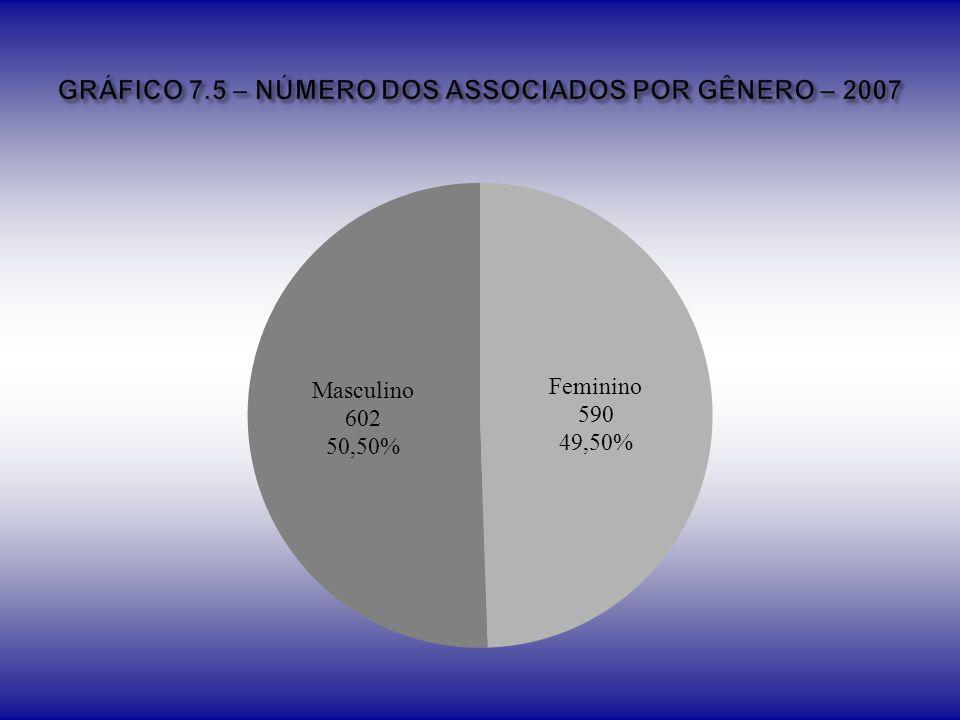 GRÁFICO 7.5 – NÚMERO DOS ASSOCIADOS POR GÊNERO – 2007