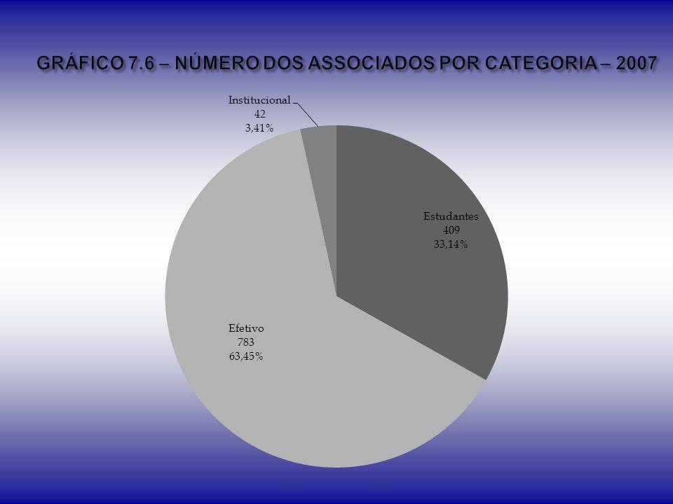 GRÁFICO 7.6 – NÚMERO DOS ASSOCIADOS POR CATEGORIA – 2007