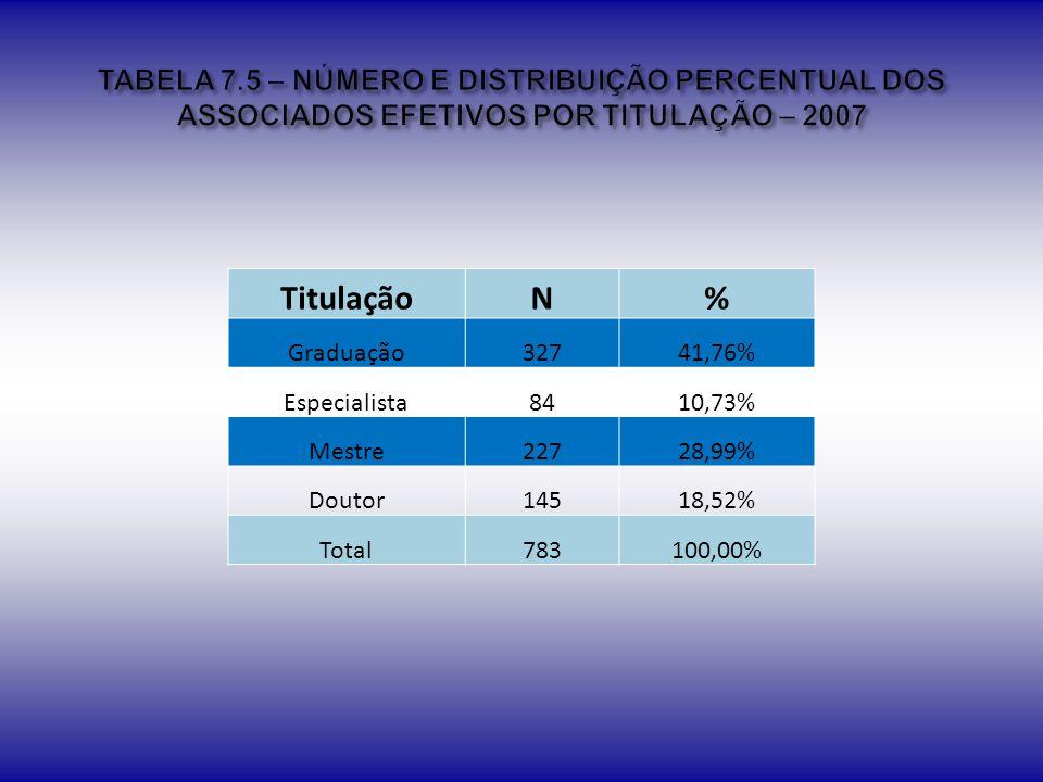 TABELA 7.5 – NÚMERO E DISTRIBUIÇÃO PERCENTUAL DOS ASSOCIADOS EFETIVOS POR TITULAÇÃO – 2007