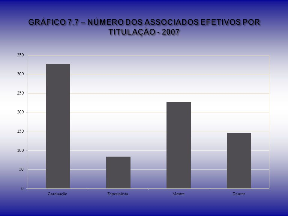 GRÁFICO 7.7 – NÚMERO DOS ASSOCIADOS EFETIVOS POR TITULAÇÃO - 2007