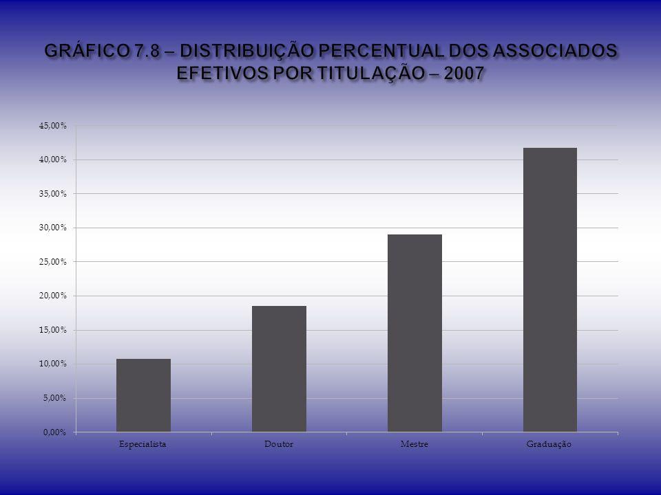 GRÁFICO 7.8 – DISTRIBUIÇÃO PERCENTUAL DOS ASSOCIADOS EFETIVOS POR TITULAÇÃO – 2007