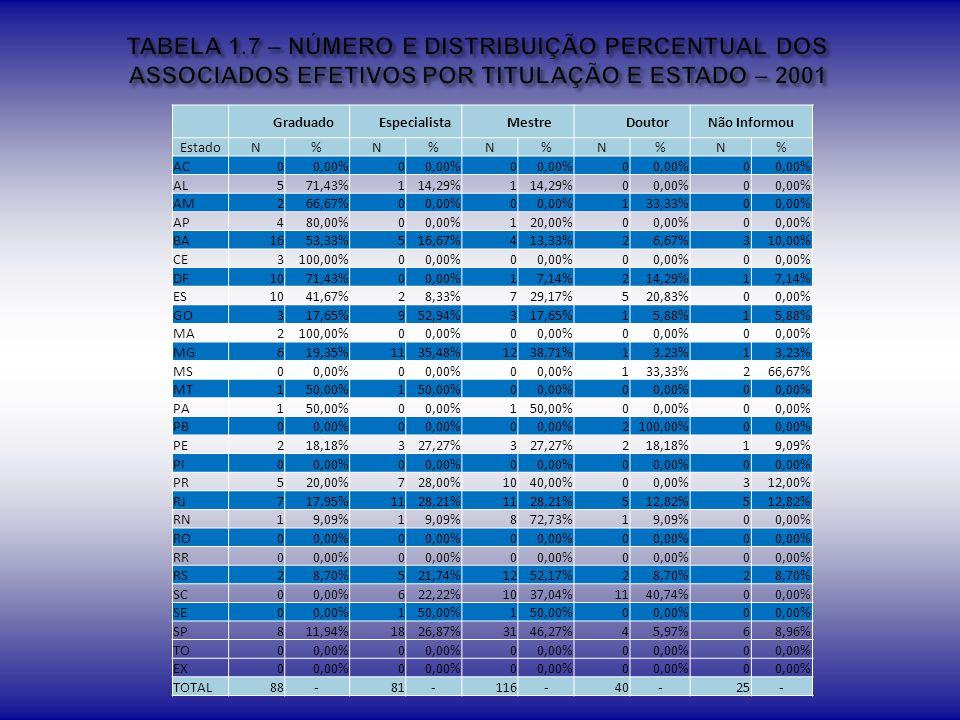 TABELA 1.7 – NÚMERO E DISTRIBUIÇÃO PERCENTUAL DOS ASSOCIADOS EFETIVOS POR TITULAÇÃO E ESTADO – 2001