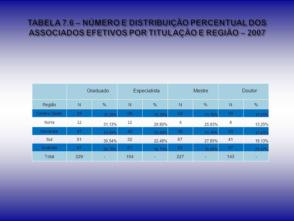 TABELA 7.6 – NÚMERO E DISTRIBUIÇÃO PERCENTUAL DOS ASSOCIADOS EFETIVOS POR TITULAÇÃO E REGIÃO – 2007