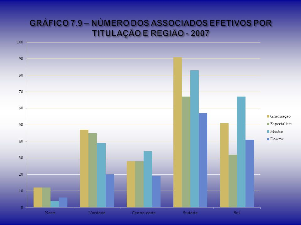 GRÁFICO 7.9 – NÚMERO DOS ASSOCIADOS EFETIVOS POR TITULAÇÃO E REGIÃO - 2007