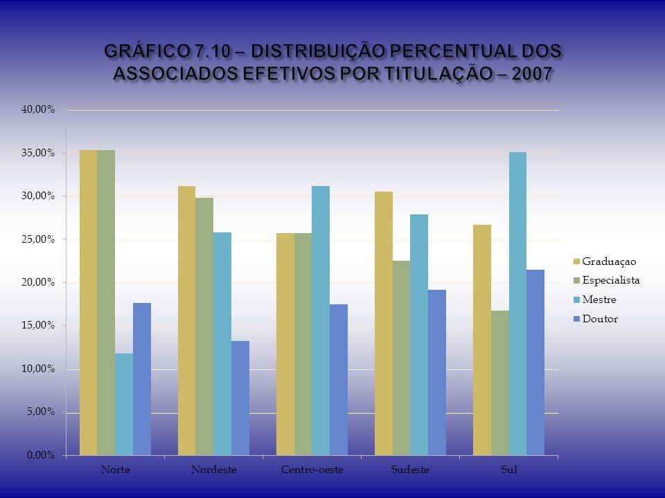 GRÁFICO 7.10 – DISTRIBUIÇÃO PERCENTUAL DOS ASSOCIADOS EFETIVOS POR TITULAÇÃO – 2007