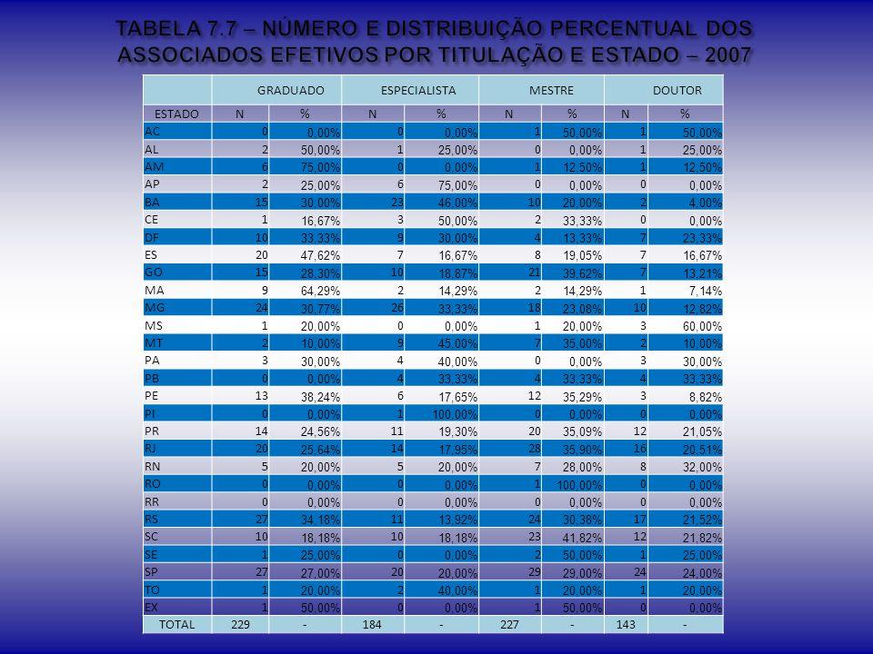 TABELA 7.7 – NÚMERO E DISTRIBUIÇÃO PERCENTUAL DOS ASSOCIADOS EFETIVOS POR TITULAÇÃO E ESTADO – 2007
