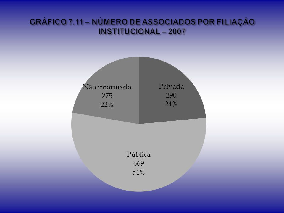 GRÁFICO 7.11 – NÚMERO DE ASSOCIADOS POR FILIAÇÃO INSTITUCIONAL – 2007