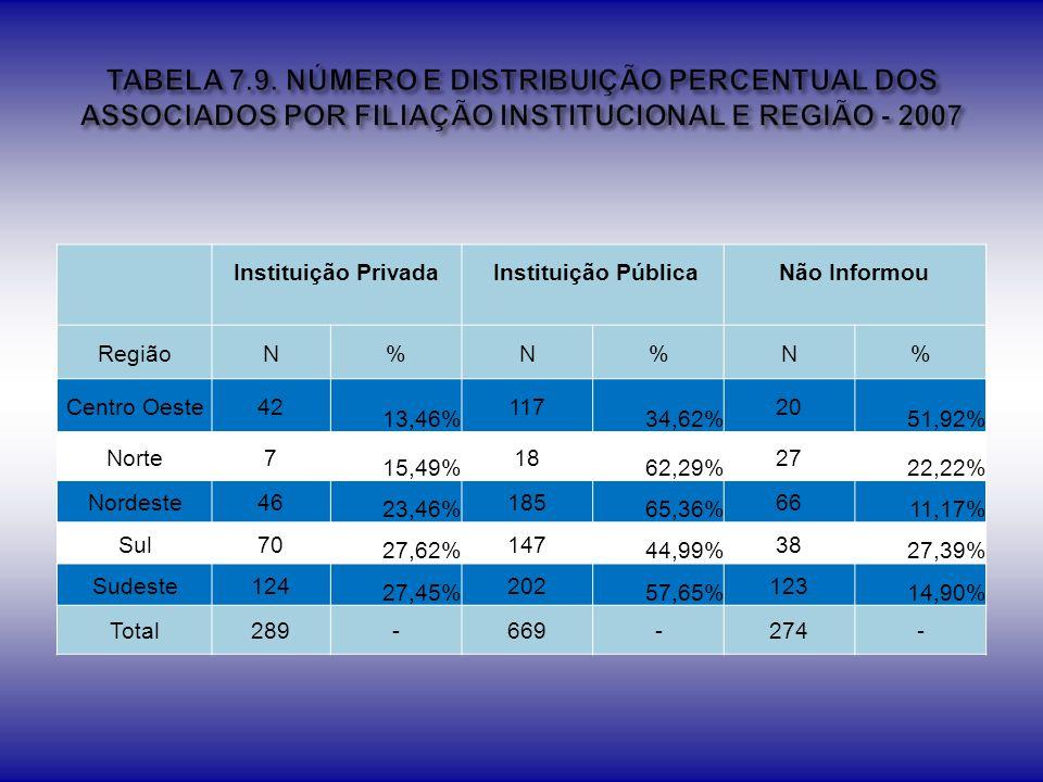 TABELA 7.9. NÚMERO E DISTRIBUIÇÃO PERCENTUAL DOS ASSOCIADOS POR FILIAÇÃO INSTITUCIONAL E REGIÃO - 2007