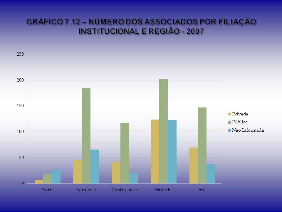 GRÁFICO 7.12 – NÚMERO DOS ASSOCIADOS POR FILIAÇÃO INSTITUCIONAL E REGIÃO - 2007