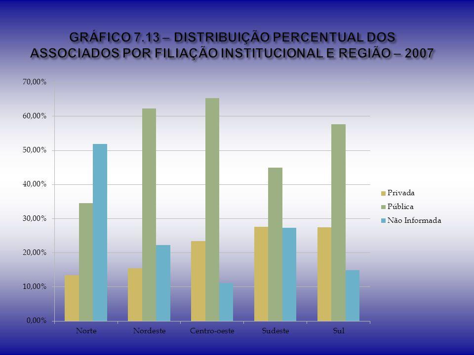 GRÁFICO 7.13 – DISTRIBUIÇÃO PERCENTUAL DOS ASSOCIADOS POR FILIAÇÃO INSTITUCIONAL E REGIÃO – 2007