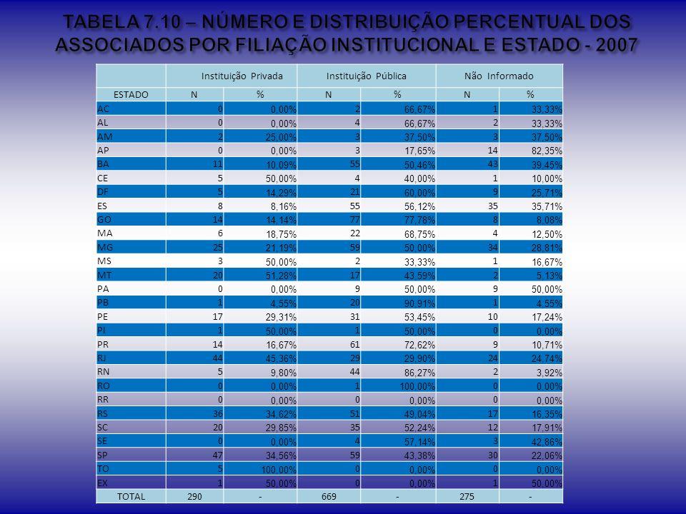 TABELA 7.10 – NÚMERO E DISTRIBUIÇÃO PERCENTUAL DOS ASSOCIADOS POR FILIAÇÃO INSTITUCIONAL E ESTADO - 2007