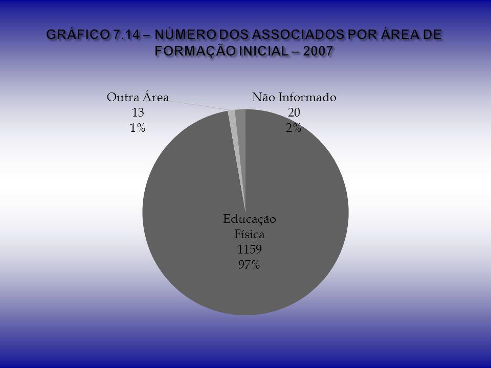GRÁFICO 7.14 – NÚMERO DOS ASSOCIADOS POR ÁREA DE FORMAÇÃO INICIAL – 2007