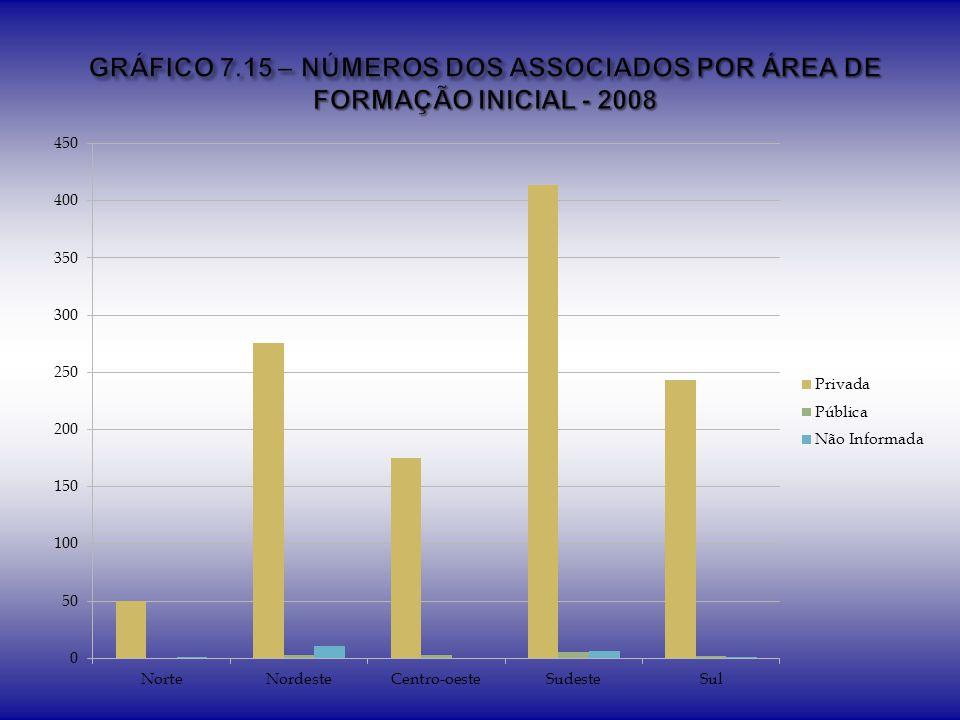 GRÁFICO 7.15 – NÚMEROS DOS ASSOCIADOS POR ÁREA DE FORMAÇÃO INICIAL - 2008