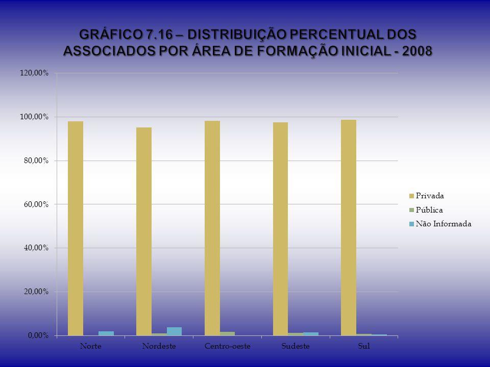 GRÁFICO 7.16 – DISTRIBUIÇÃO PERCENTUAL DOS ASSOCIADOS POR ÁREA DE FORMAÇÃO INICIAL - 2008