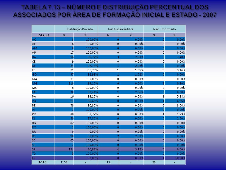 TABELA 7.13 – NÚMERO E DISTRIBUIÇÃO PERCENTUAL DOS ASSOCIADOS POR ÁREA DE FORMAÇÃO INICIAL E ESTADO - 2007