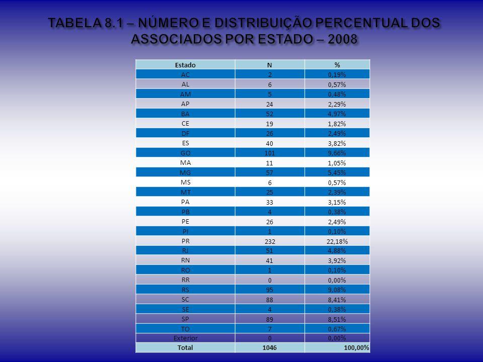 TABELA 8.1 – NÚMERO E DISTRIBUIÇÃO PERCENTUAL DOS ASSOCIADOS POR ESTADO – 2008