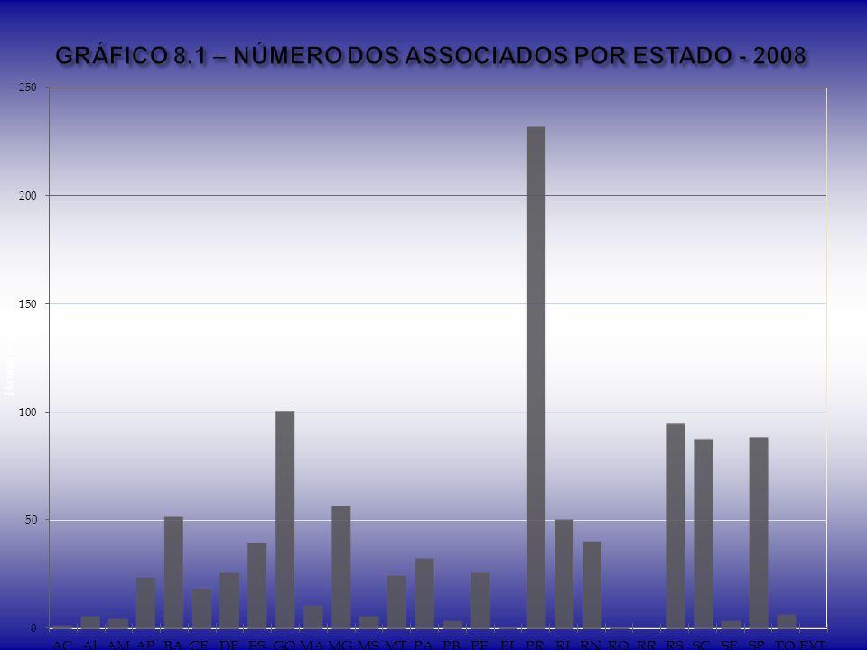 GRÁFICO 8.1 – NÚMERO DOS ASSOCIADOS POR ESTADO - 2008
