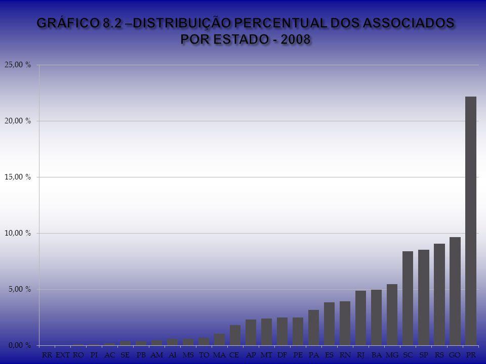 GRÁFICO 8.2 –DISTRIBUIÇÃO PERCENTUAL DOS ASSOCIADOS POR ESTADO - 2008