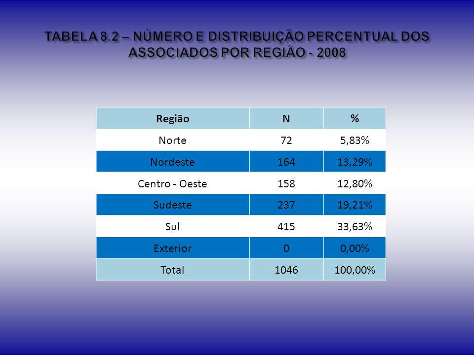 TABELA 8.2 – NÚMERO E DISTRIBUIÇÃO PERCENTUAL DOS ASSOCIADOS POR REGIÃO - 2008