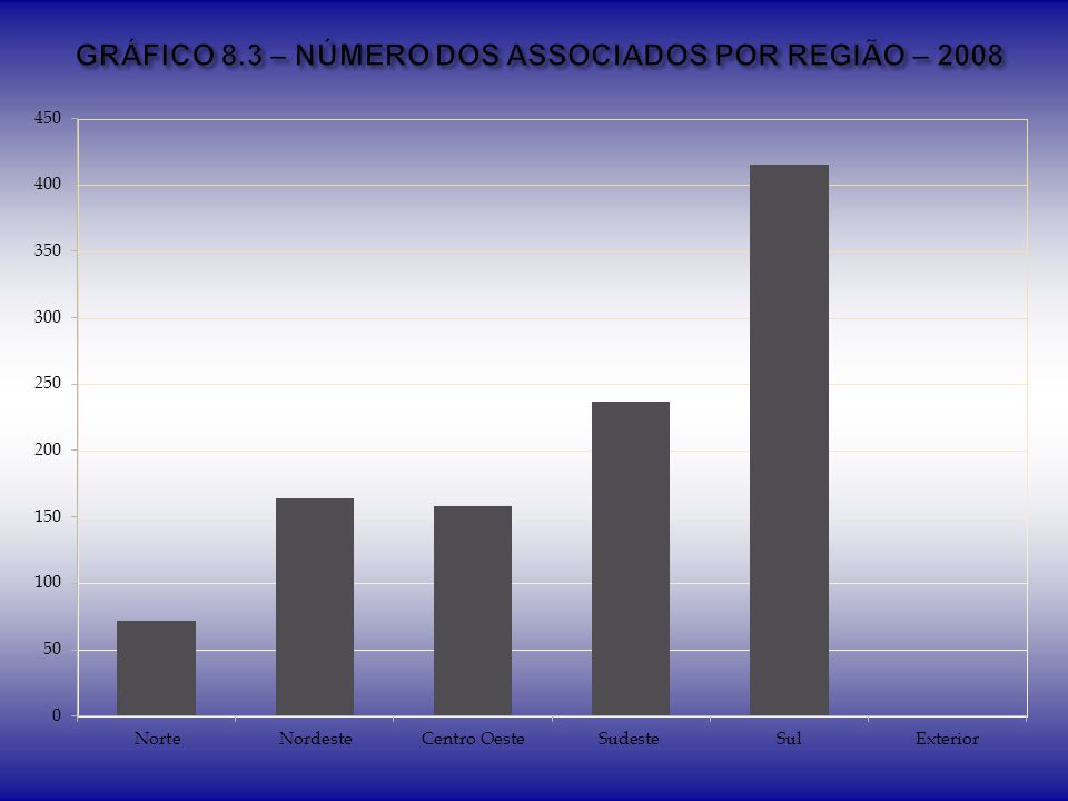 GRÁFICO 8.3 – NÚMERO DOS ASSOCIADOS POR REGIÃO – 2008