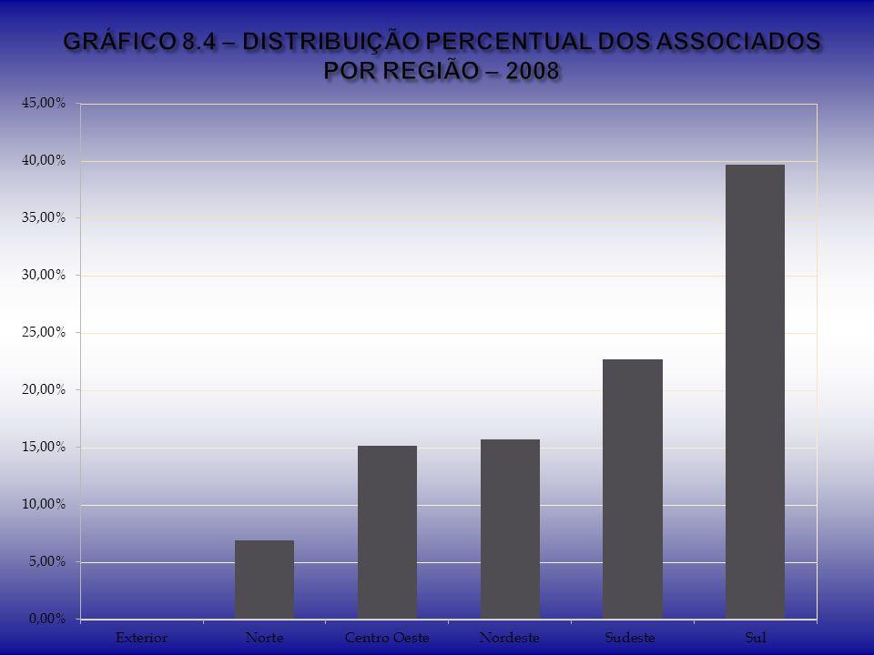 GRÁFICO 8.4 – DISTRIBUIÇÃO PERCENTUAL DOS ASSOCIADOS POR REGIÃO – 2008