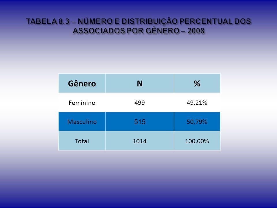 TABELA 8.3 – NÚMERO E DISTRIBUIÇÃO PERCENTUAL DOS ASSOCIADOS POR GÊNERO – 2008