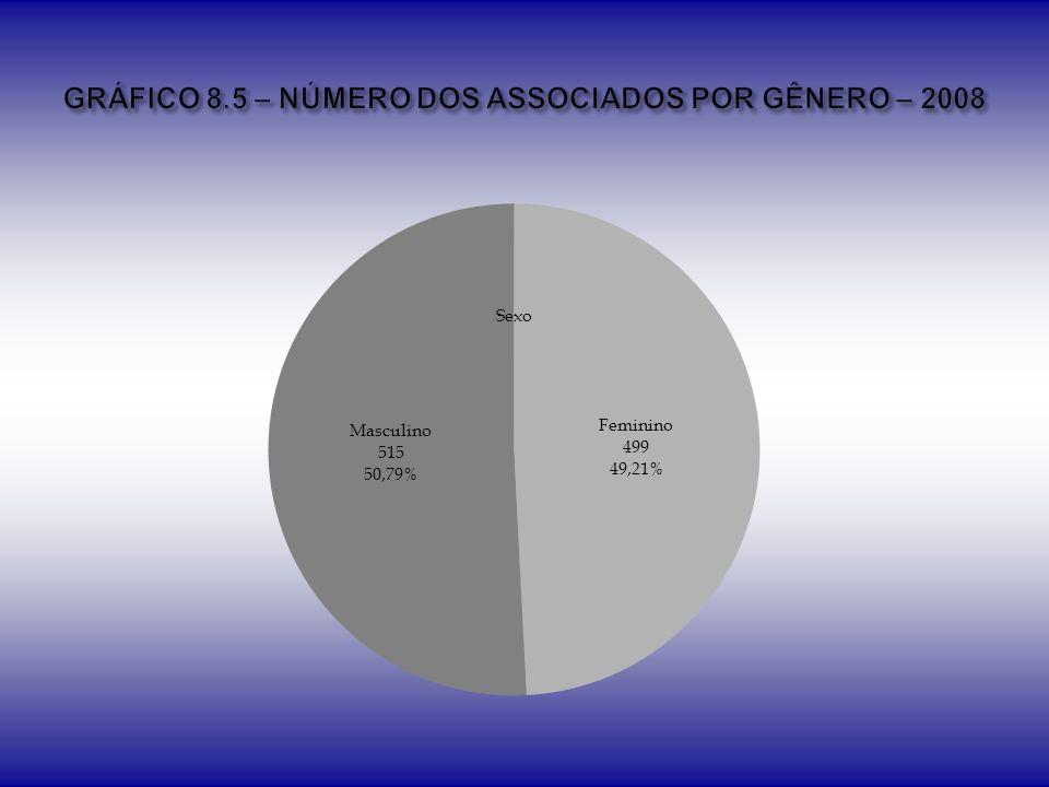GRÁFICO 8.5 – NÚMERO DOS ASSOCIADOS POR GÊNERO – 2008