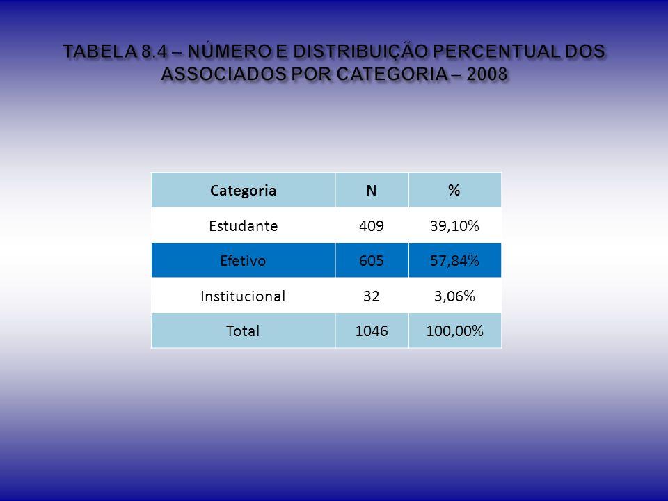 TABELA 8.4 – NÚMERO E DISTRIBUIÇÃO PERCENTUAL DOS ASSOCIADOS POR CATEGORIA – 2008