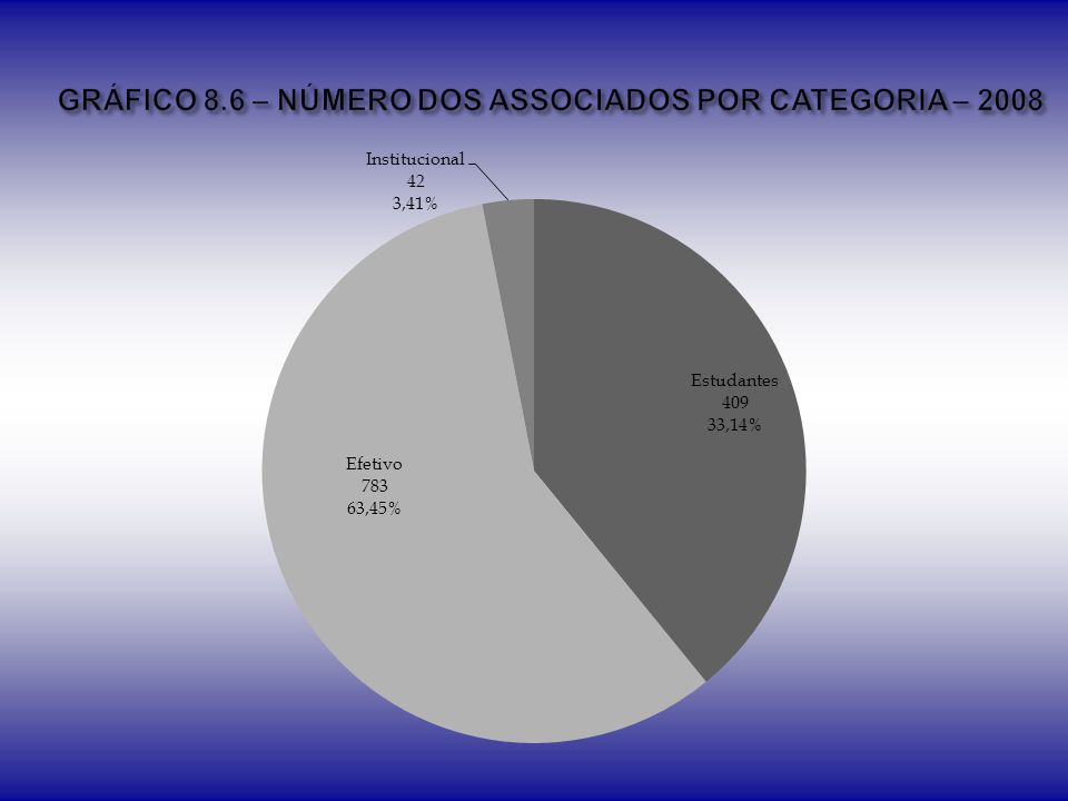 GRÁFICO 8.6 – NÚMERO DOS ASSOCIADOS POR CATEGORIA – 2008