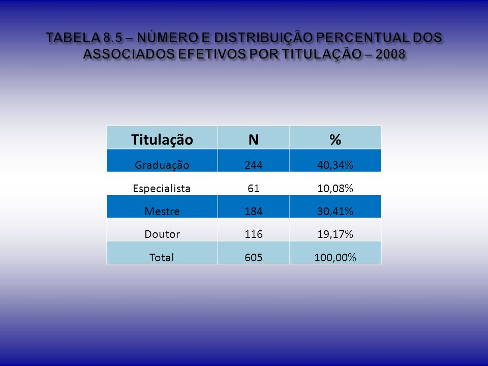 TABELA 8.5 – NÚMERO E DISTRIBUIÇÃO PERCENTUAL DOS ASSOCIADOS EFETIVOS POR TITULAÇÃO – 2008