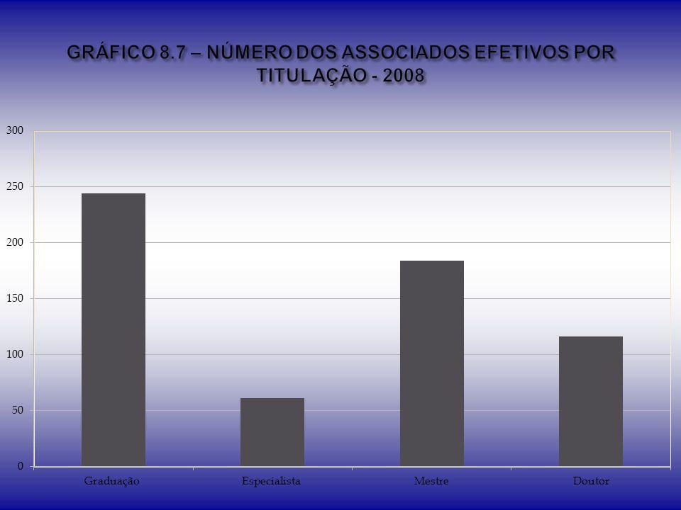 GRÁFICO 8.7 – NÚMERO DOS ASSOCIADOS EFETIVOS POR TITULAÇÃO - 2008