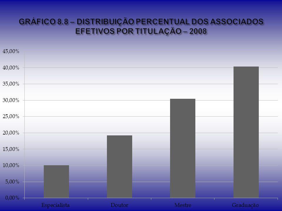 GRÁFICO 8.8 – DISTRIBUIÇÃO PERCENTUAL DOS ASSOCIADOS EFETIVOS POR TITULAÇÃO – 2008